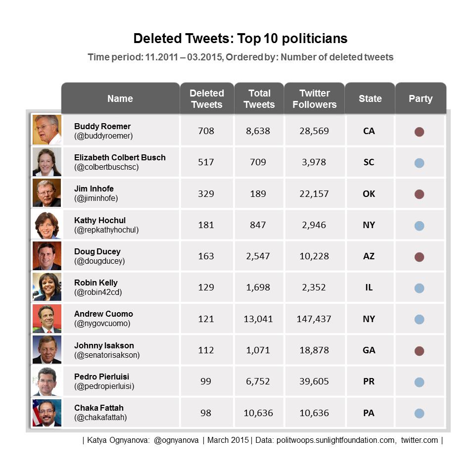 Top 10 Politicians Deleted Tweets